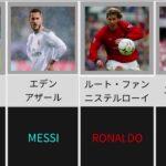 [世界最高の選手は?]サッカー選手、監督に聞いたMessi or Ronaldo  (part2)