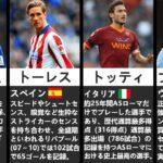 【異論受け付けます】各国のイケメンサッカー選手ランキングTOP13