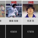 [レジェンド揃い!?]サッカー日本代表 通算出場数ランキングTOP30!
