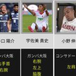 [実はあの選手も!?]タトゥーを入れている日本人サッカー選手!
