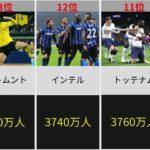 [1位は2億人越え!]サッカーチームのSNS総フォロワー数ランキングTOP15!