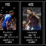 【10年前の年俸は?】2010年サッカー選手年俸ランキングTOP20