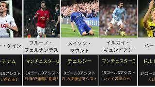 [バロンドール候補?]2021に大活躍したサッカー選手たち!