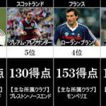 【規格外】DF得点ランキングTOP10【サッカー比較】