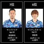 東京オリンピック サッカー日本代表 市場価値ランキング