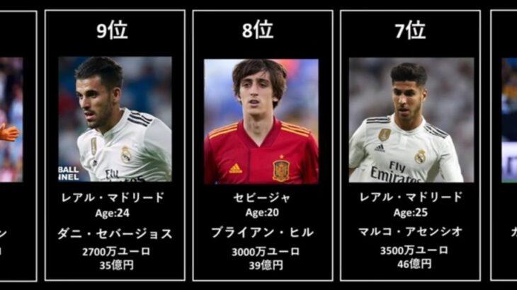 【優勝候補筆頭】東京オリンピック サッカースペイン代表 市場価値ランキング