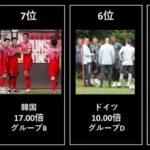 【日本代表の評価は?】東京オリンピック サッカー優勝オッズ