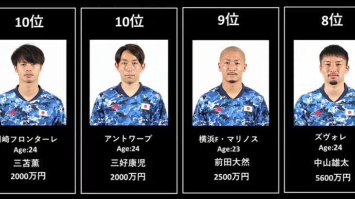 東京オリンピック サッカー日本代表 年俸ランキング