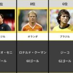 【FKの名手】サッカー史上 フリーキックのゴール数ランキング
