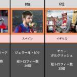 【タイトル王】最もタイトルを獲得したサッカー選手
